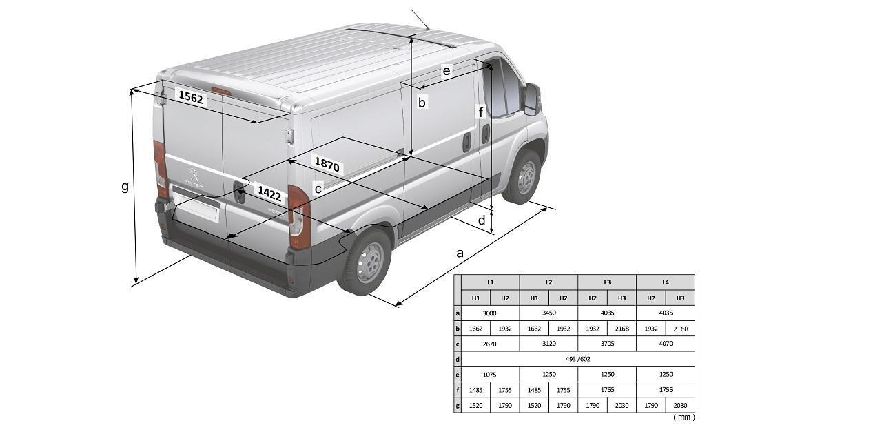 Peugeot Boxer: dimensions utiles